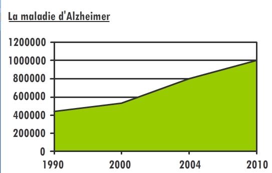 Le nombre de malades d'Alzheimer devrait doubler d'ici 20 ans - Source de l'image: http://62.210.126.33:8081/image/image_galler